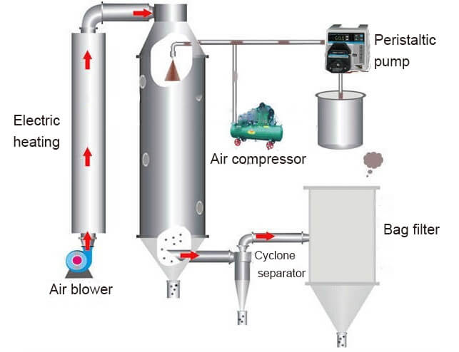 Spray Dryer Cleaning1