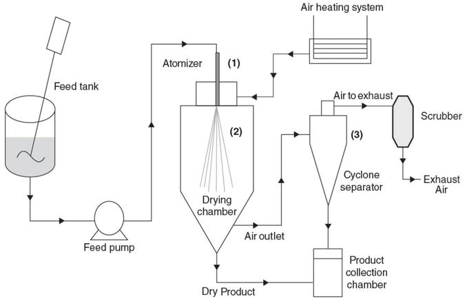 What Is Spray Dryer 2