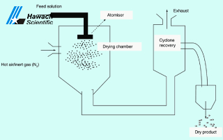 What Is Spray Drying Used for