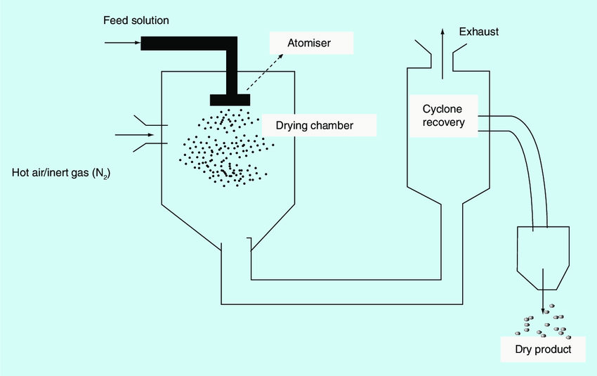 uses of spray dryer