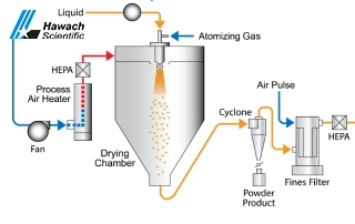 What Are The Spray Dryer Parts And Function